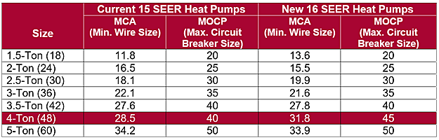 Exelent Circuit Breaker And Wire Size Chart Pictures - Electrical ...