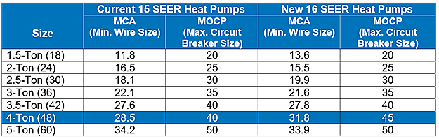 Circuit Breaker Chart